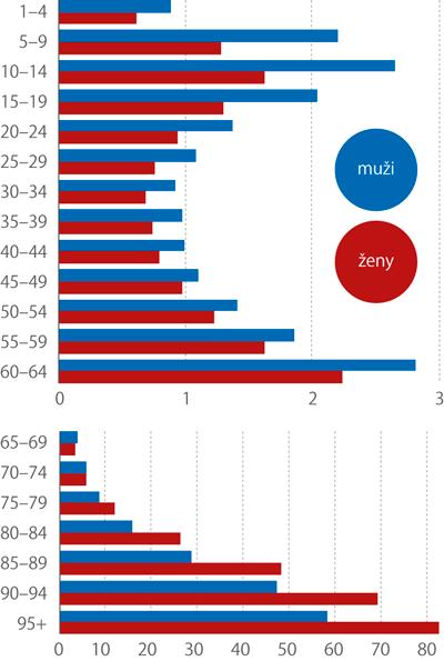 Podíl příjemců příspěvku na péči vcelé populaci vzáří 2018 podle pohlaví avěku (%)
