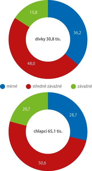 Struktura zdravotních postižení užáků do 15 let věku podle závažnosti vroce 2018 (%)