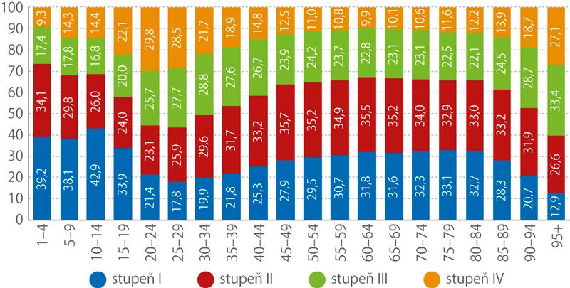 Struktura příjemců příspěvku na péči vzáří 2018 podle stupně závislosti avěku (%)