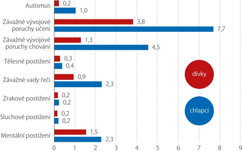 Podíl žáků do 15 let se zdravotním postižením podle pohlaví k30. 9. 2018 (%)