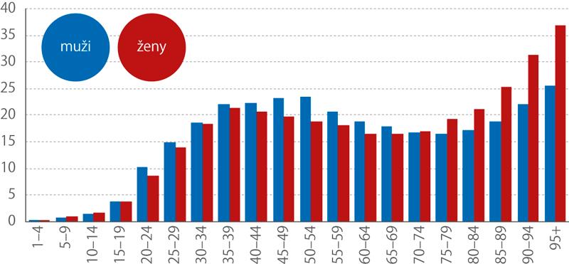 Podíl příjemců příspěvku na péči vústavní sociální péči ze všech příjemců příspěvku na péči vzáří 2018 podle pohlaví avěku (%)