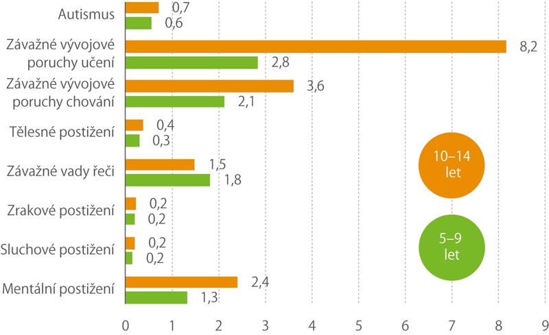 Podíl žáků do 15 let se zdravotním postižením podle věku k30. 9. 2018 (%)