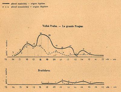 Statistika za první republiky poskytovala i detailní údaje o počtu, věku či původu nevěstek.