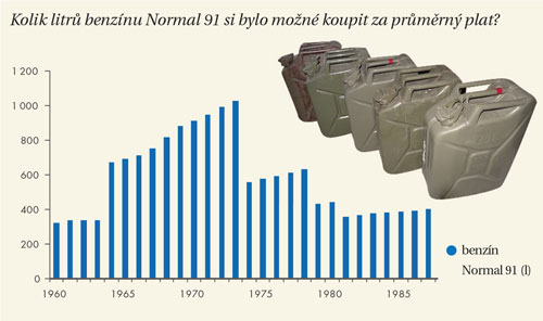 Kolik litrů benzínu Normal 91 si bylo možné koupit za průměrný plat?