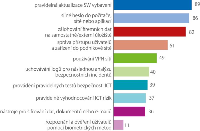 Využívání opatření kzajištění bezpečnosti ICT vpodnikatelském sektoru vroce 2019 (%)