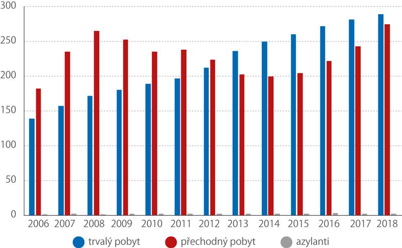 Cizinci vČR podle kategorie pobytu, 2006–2018