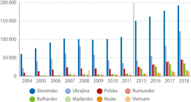 Cizinci evidovaní úřady práce podle státního občanství, 2004–2018
