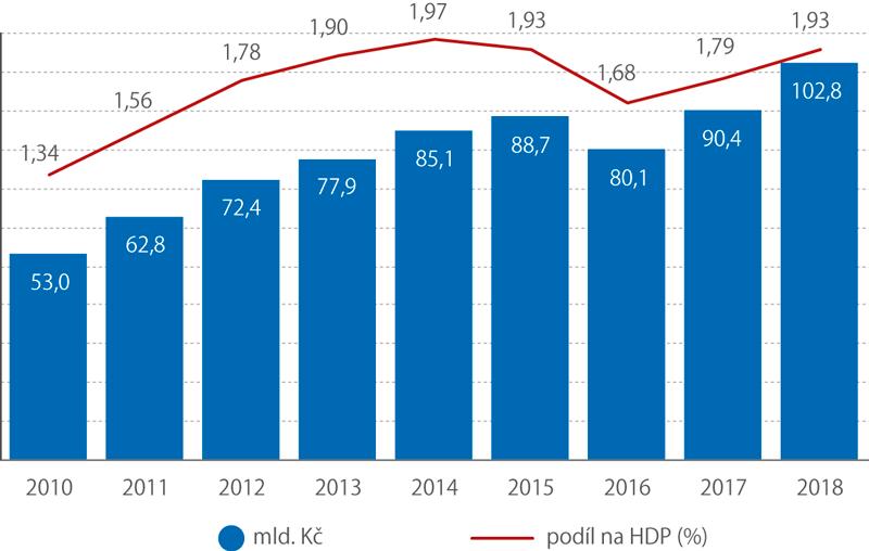 Celkové výdaje na výzkum avývoj vČesku