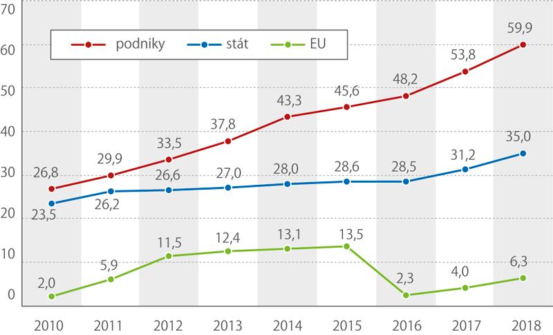 Hlavní zdroje financování výzkumu avývoje vČesku (mld.Kč)