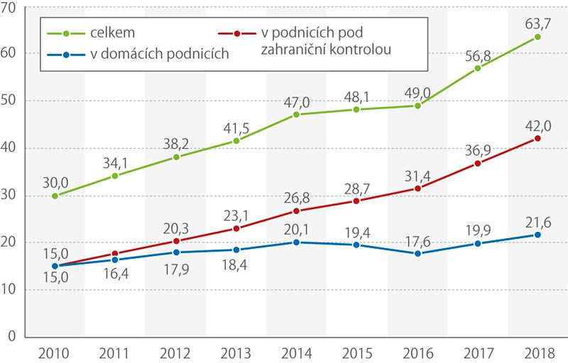 Výdaje za podnikový výzkum avývoj vČesku (mld.Kč)