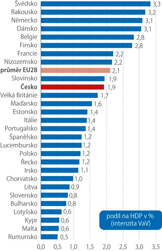 Výdaje na výzkum avývoj vzemích EU vroce 2018