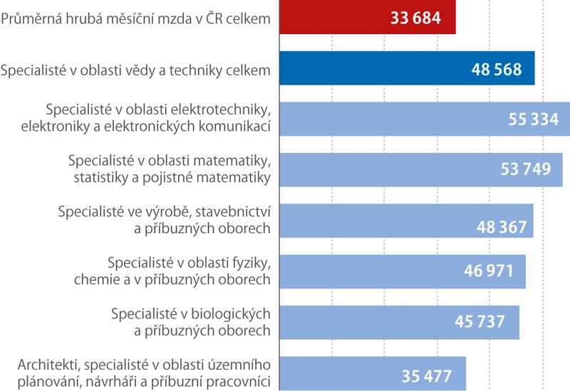 Průměrná hrubá měsíční mzda Specialistů ve vědě atechnice, 2018 (Kč)