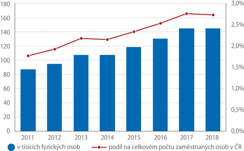 Specialisté voblasti vědy atechniky vČR vletech 2011–2018