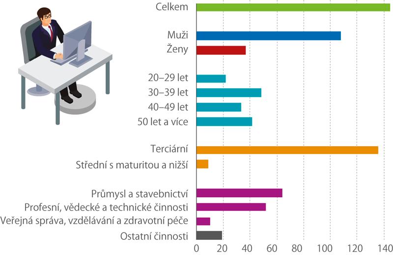 Specialisté voblasti vědy atechniky vČR VROCE 2018 (tis. osob)