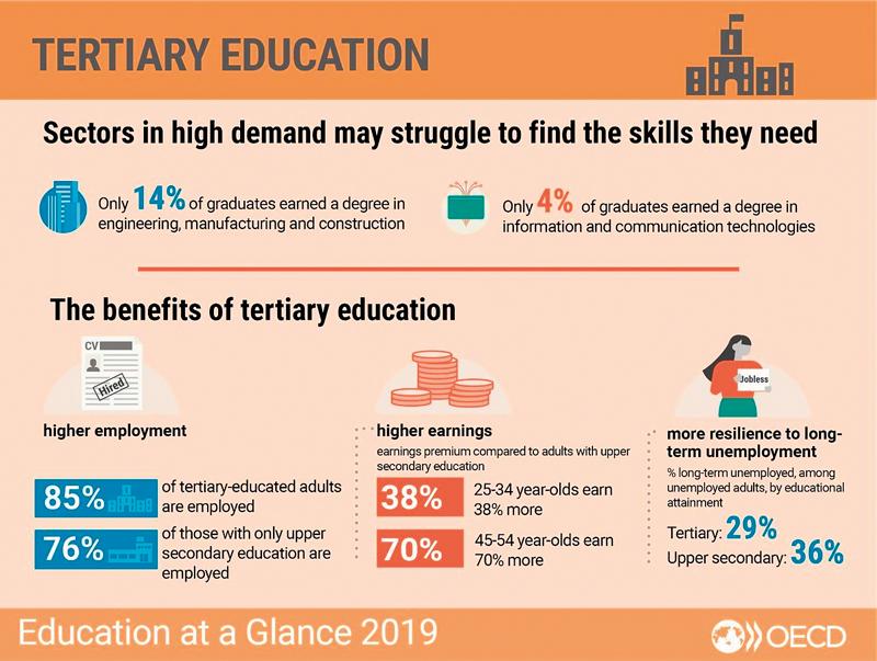 Jaké jsou výhody vysokoškolského vzdělání oproti středoškolskému