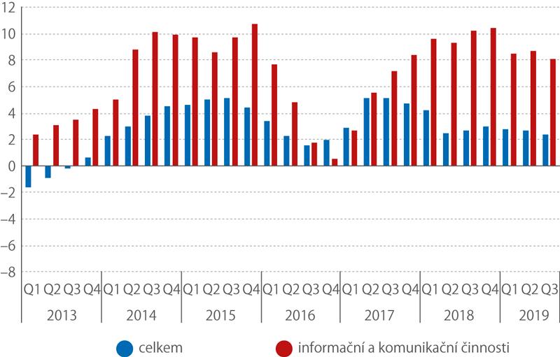 Meziroční reálný růst HPH (sezónně očištěno,%)