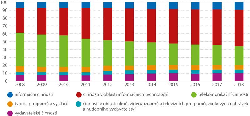 Struktura hrubé přidané hodnoty informačních akomunikačních činností (%)
