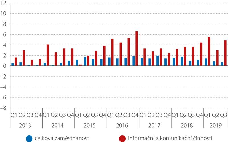 Meziroční růst celkové zaměstnanosti (sezónně očištěno,%)