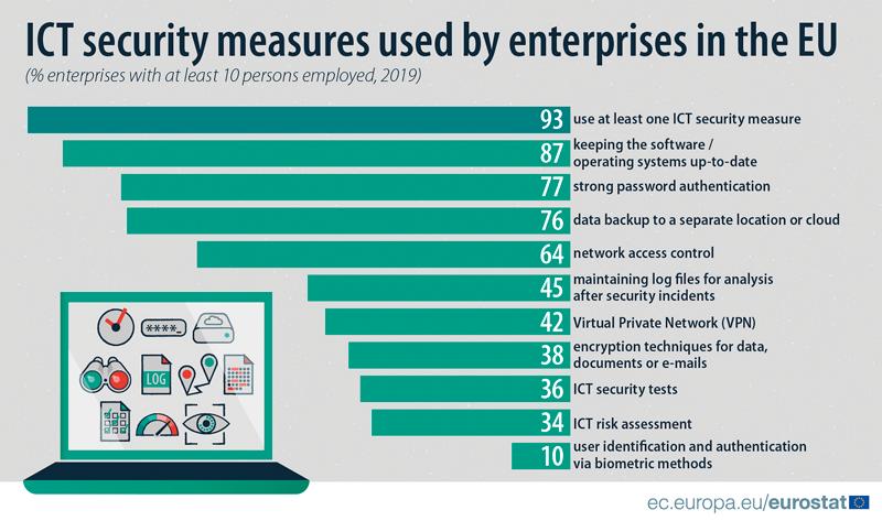 měřítka bezpečnosti ICT