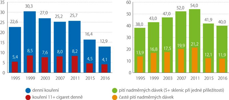 Trendy vpravidelném kouření arizikové konzumaci nadměrných dávek alkoholu vletech 1995 až 2016 (%)