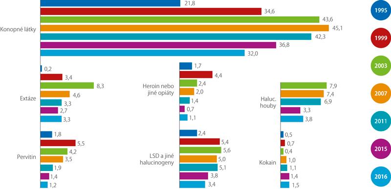 Vývoj zkušeností snelegálními drogami (celoživotní prevalence) vletech 1995 až 2016 (%)