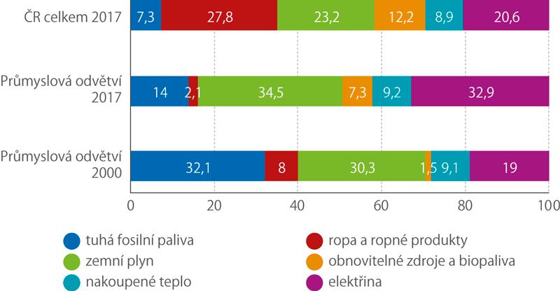 Spotřeba jednotlivých paliv aenergií (%)