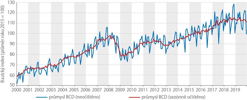 Index průmyslové produkce