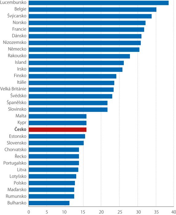 Náhrady zaměstnancům vPPS za hodinu vletech 2010–2018