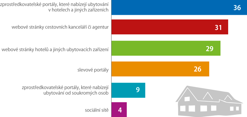 Nákup ubytování přes internet podle druhu webových stránek, 2019 (podíl Čechů ve věku 16 avíce let, kteří si objednali ubytování přes internet)