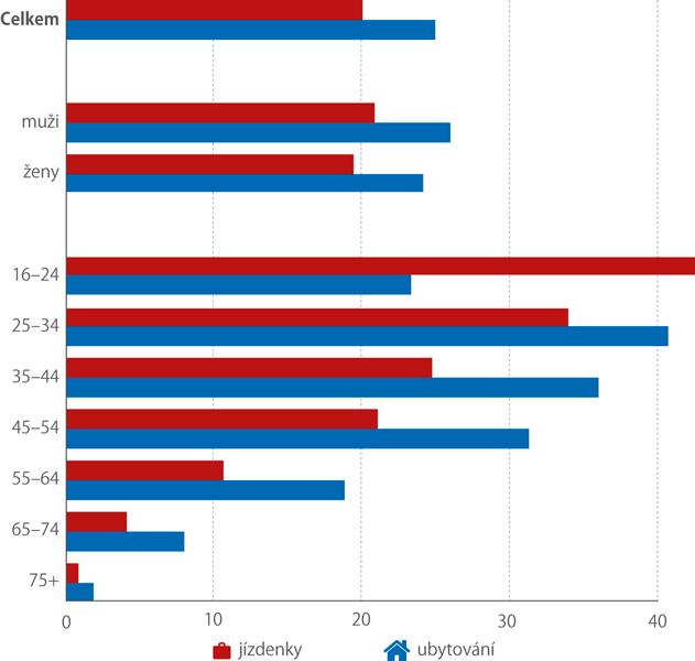 Nákup ubytování ajízdenek přes internet vČR, 2019 (%, osob od věku 16 let)