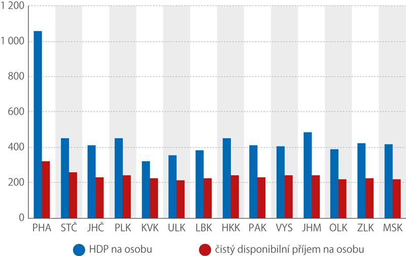 HDP na osobu ačistý disponibilní příjem na osobu (r. 2018,tis.Kč)