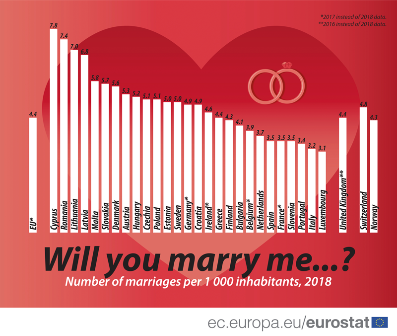 Crude_marriage_rate_2018