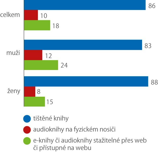 Jaké knihy se vroce 2019 nakupovaly přes internet (% zosob od věku 16 let, které nakoupily knihy přes internet)
