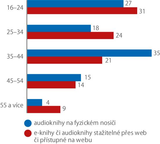 Věková struktura osob, které vroce 2019 nakupovaly audioknihy ae-knihy přes internet (% zosob od věku 16 let, které nakoupily knihy vdigitálních formátech)