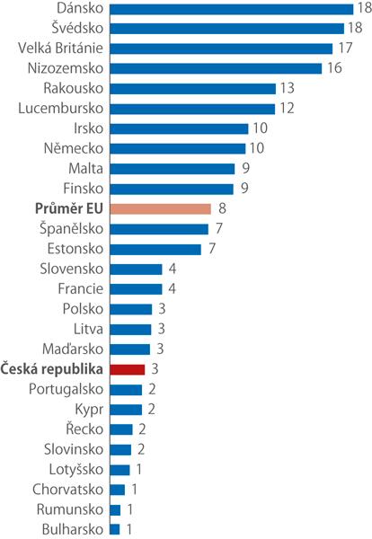 Podíl osob ve věku 16 –74 let, které vroce 2019 zaplatily za stažení e-knihy či audioknihy (%, země EU mimo Belgii aItálii)