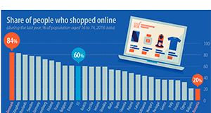 Share-people-who-shopped-online-2018