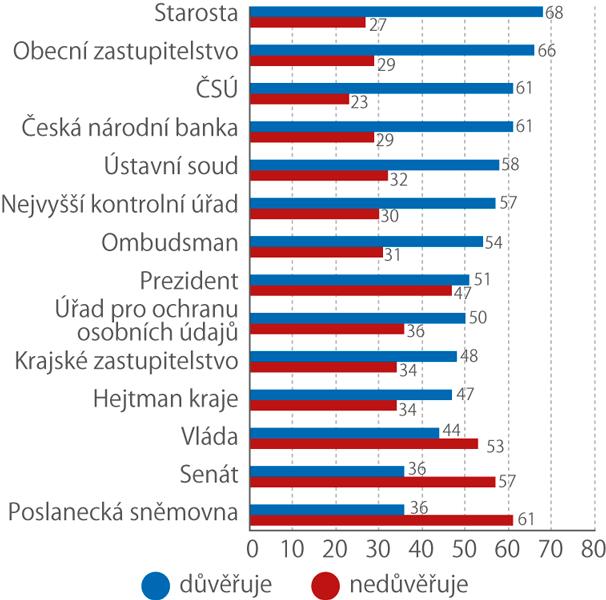 Důvěra anedůvěra kČSÚ vkontextu hodnocení jiných institucí (%)