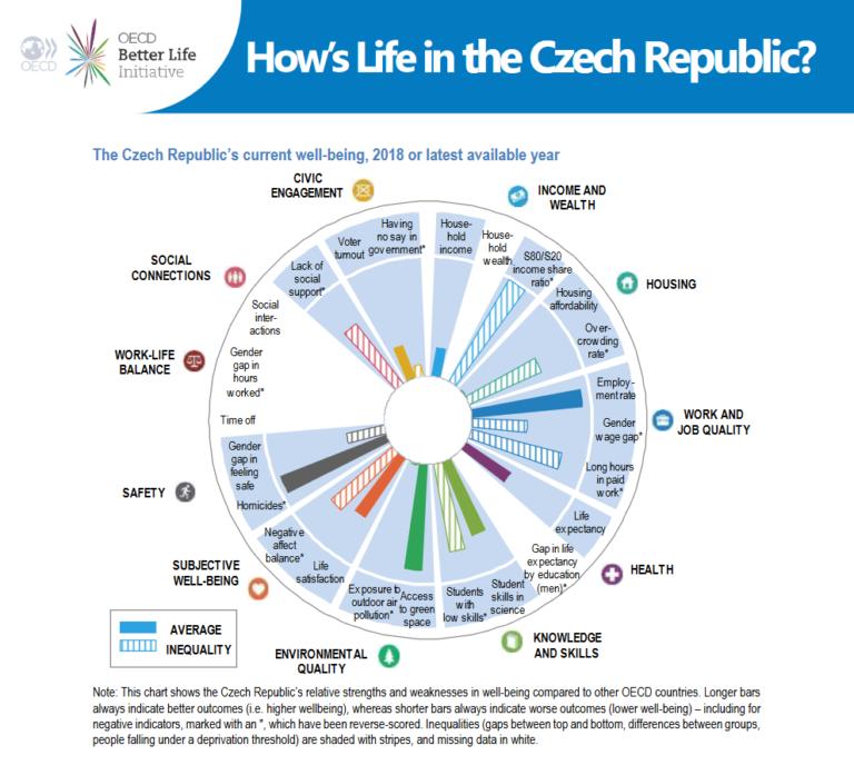 Jak se žije v zemích OECD