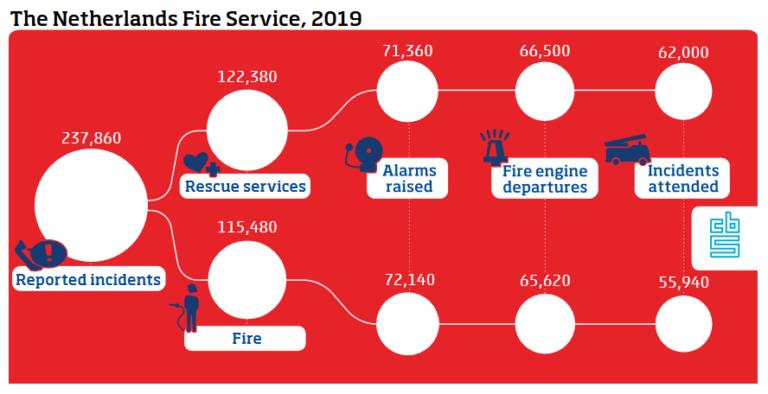 Nizozemští hasiči a záchranáři pracují stále častěji společně