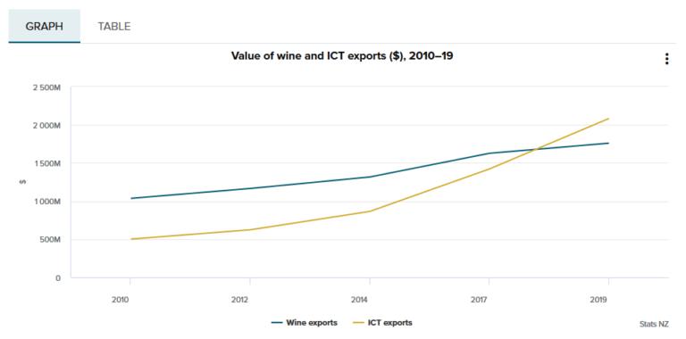 Nový Zéland vyváží nejen kiwi či víno, ale také software