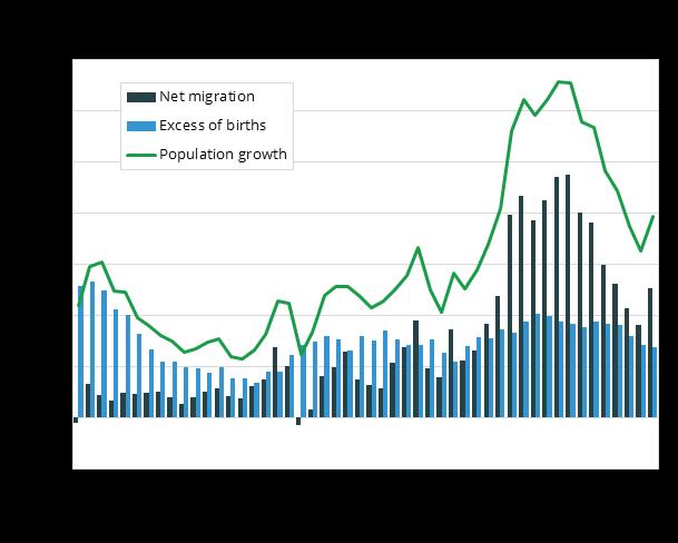 Počet obyvatel Norska se zvyšuje nejen díky migraci