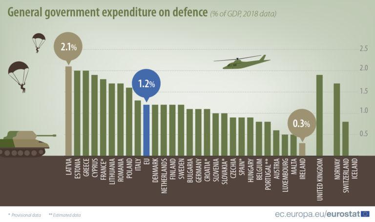 Kolik utrácí evropské vlády za obranu?