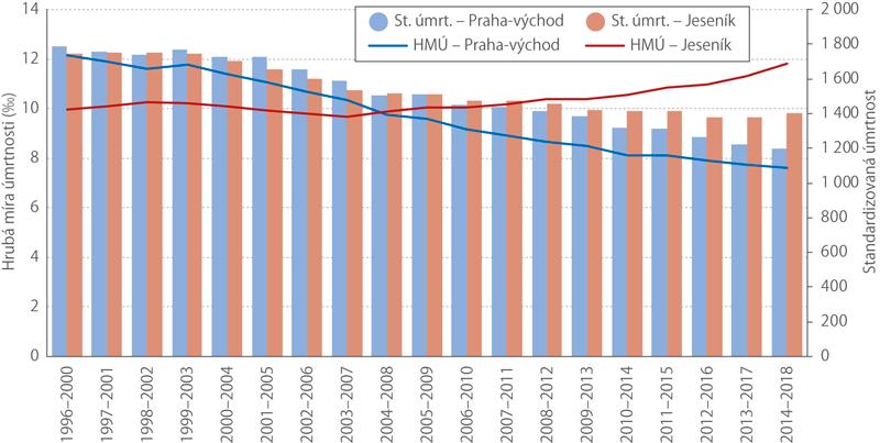 Standardizovaná míra úmrtnosti ahrubá míra úmrtnosti vokresech Praha-východ aJeseník