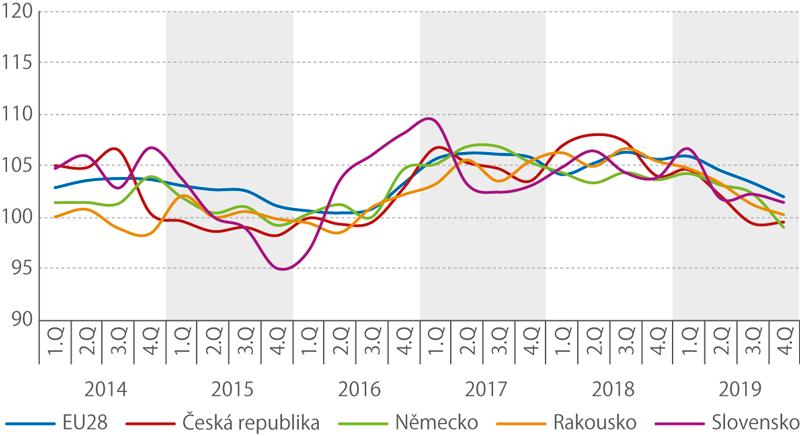 Meziroční index tržeb v dopravě v letech 2014–2019 (vběžných cenách, očištěno opracovní dny,%)