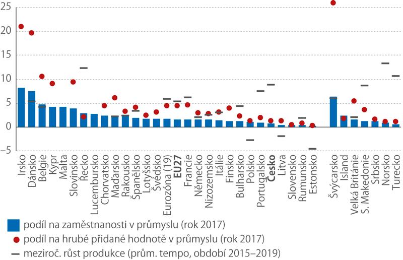 Podíl farmacie na hrubé přidané hodnotě a zaměstnanosti v celém průmyslu a průměrná meziroční změna produkce ve farmaceutickém průmyslu (%, ve vybraných evropských státech)