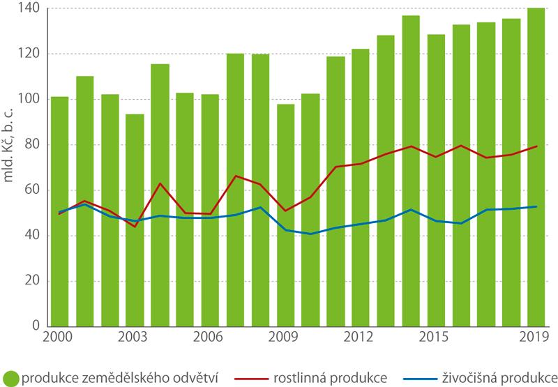 Vývoj produkce zemědělského odvětví v letech 2000–2019 (mld.Kč, běžné ceny)