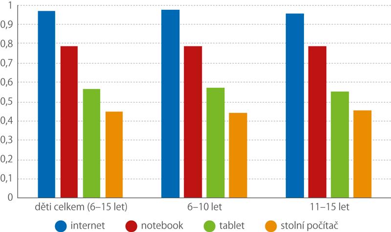 Děti žijící vdomácnostech sinternetem adaným typem počítače, 2019 (%)