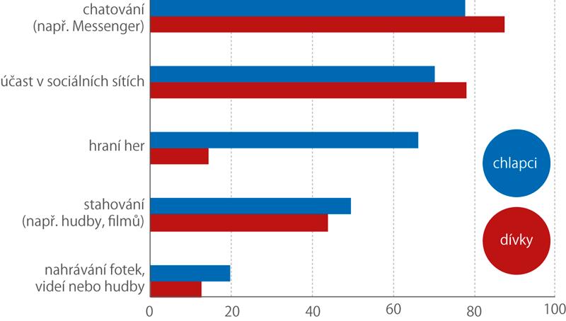 Patnáctiletí žáci používající internet kvybraným činnostem zoblasti zábavy, 2018 (%)