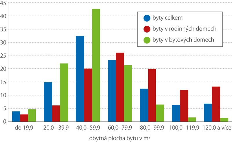 Obydlené byty podle velikosti obytné plochy adruhu domu (%, březen 2011)