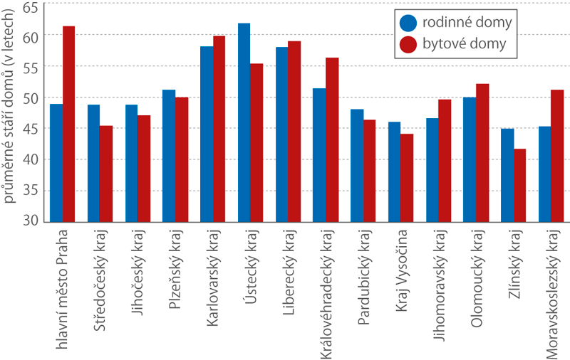 Průměrné stáří obydlených domů s byty v krajích ČR (březen 2011)